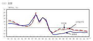 地価の推移(全国平均)