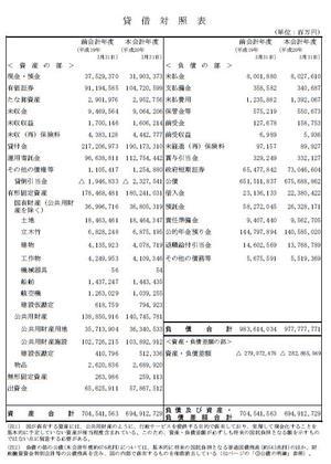 国の財務諸表