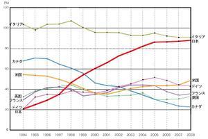 純債務残高のGDP比