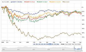 資産別価格変化率