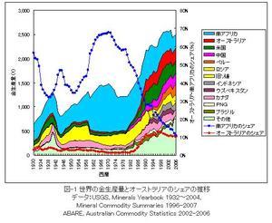 世界の金生産量とオーストラリアのシェアの推移