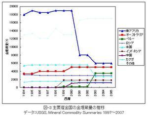 主要産金国の金埋蔵量の推移