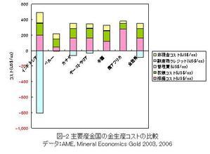 主要産金国の金生産コストの比較