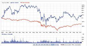 FSLR vs Dow