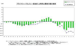 プライマリーバランス(一般会計)と特例公債発行額の推移