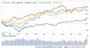 世界の株価指数比較(年初~)