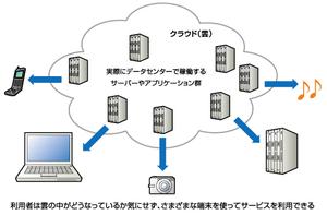 クラウド・コンピューティングのイメージ