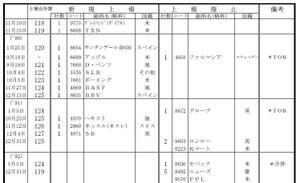東証外国株