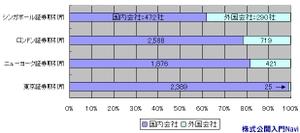 各世界市場での外国会社の上場社数