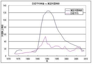 日経平均株価 vs 東証外国株数
