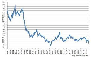 USDJPY長期チャート