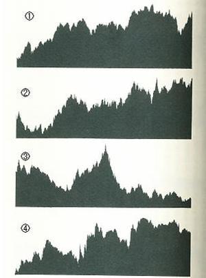 理論別指数変化の図