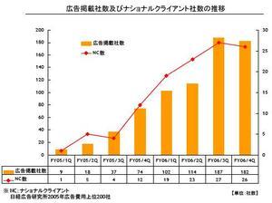 mixiの広告社数推移(06年4Q)