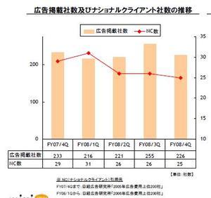 mixiの広告社数推移(08年4Q)