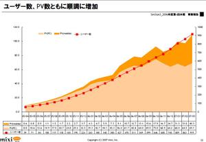 mixiのID数推移(06年4Q)
