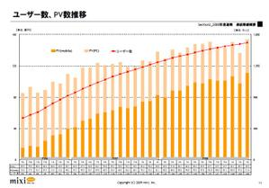 mixiのID数推移(08年4Q)