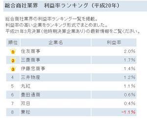総合商社の利益率ランキング