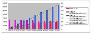 法曹人口シミュレーショングラフ
