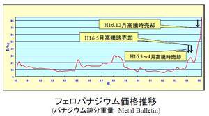 フェロバナジウム価格推移
