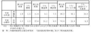沖縄の産業構造