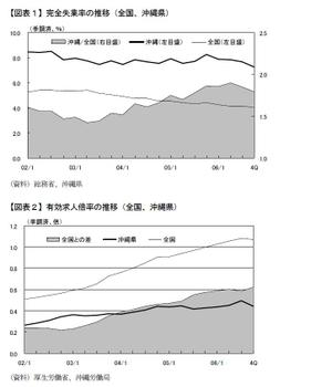 沖縄の失業率