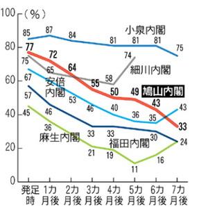 歴代内閣支持率