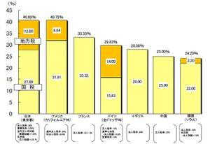 実効税率の国際比較
