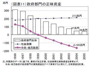 国民の資産推移2