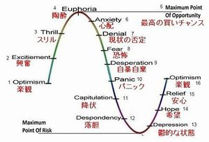 投資家の心理