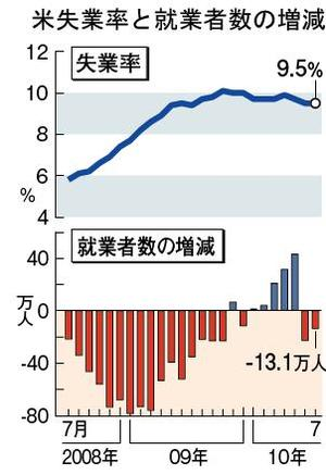米失業率と就業者数の増減