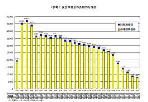 貸金業者数の長期的な推移
