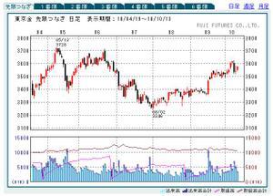 円建ての金価格