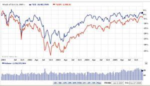 2001~2005年の株価