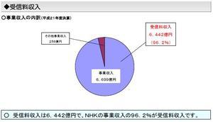 NHKの事業収入
