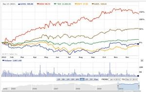 グーグルの株価