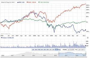 携帯端末会社の株価
