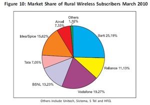 インド地方部における携帯電話シェア