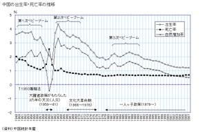 中国の出生率の推移