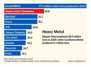 世界の鉄鋼メーカーの粗鋼生産量