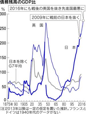 日本の債務残高対GDP比