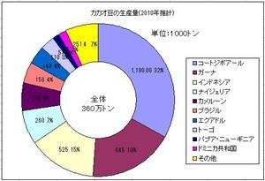カカオ豆の生産量