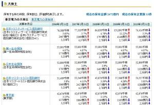 東京電力の株主