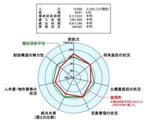 富岡町の財政分析