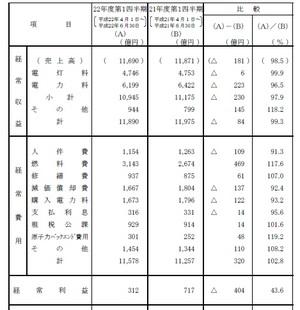東京電力決算短信(平成22年度1期)