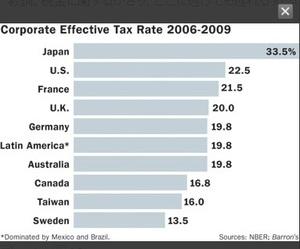 世界の実効税率