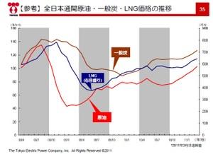 LNG価格