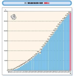 慢性透析患者数の推移