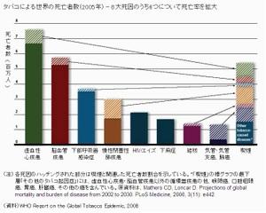 タバコによる世界の死亡者数(2005年)