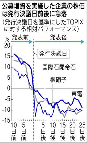 増資前後の株価