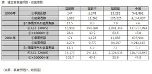 富岡町の建築従業者数
